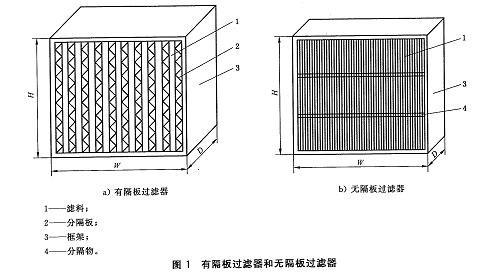 空气过滤器的结构示意图